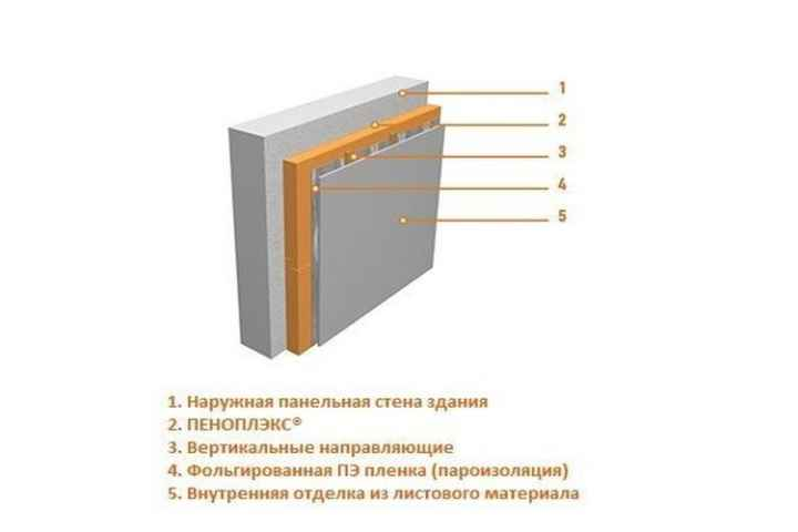 утеплитель для стен внутри бани