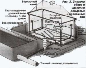 Схема дренажной канализации
