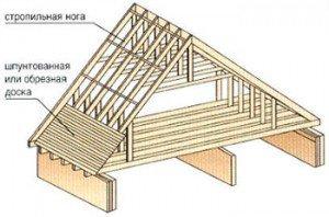Схема банной двухскатной крыши