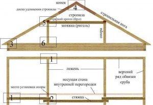 Стандартная двухскатная крыша