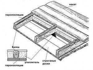 Структура подшивного банного потолка