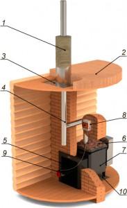 Строение банного дымохода