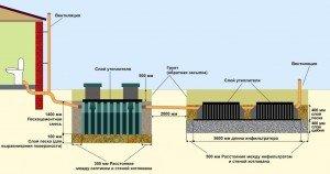 Схема автономной канализации бани