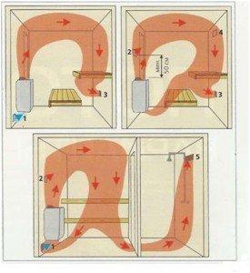 Схема притока свежего воздуха в сауне