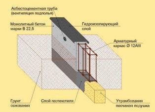 Схема монолитных лент