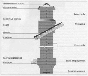 Противопожарные правила для банного дымохода