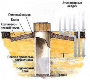 Схема водяной шахты