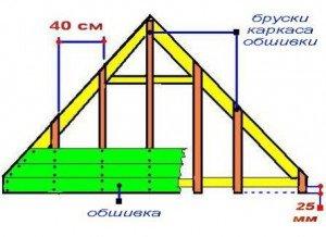 Схема выполнения работ