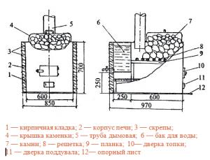Схема самодельной банной печи