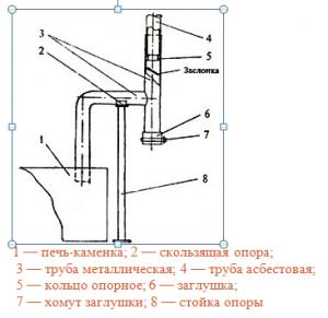 Схема печного дымохода бани