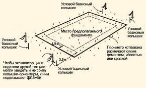 Схема разметки ленточного основания