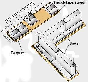 Ленточное основание из ж/б блоков