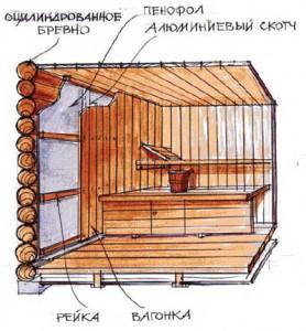 Общая схема внутреннего утепления банной постройки.