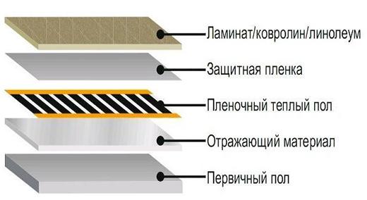 Многослойное покрытие