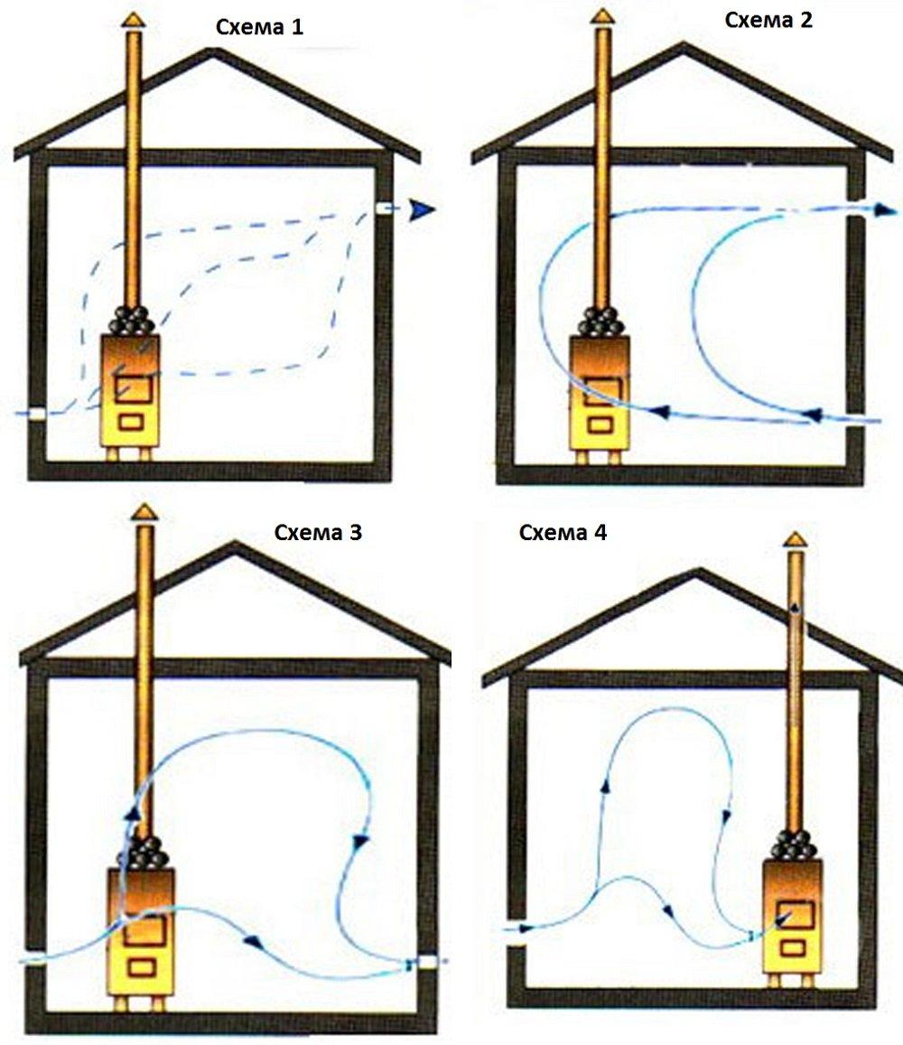 Циркуляции воздуха при различой установке вытяжки