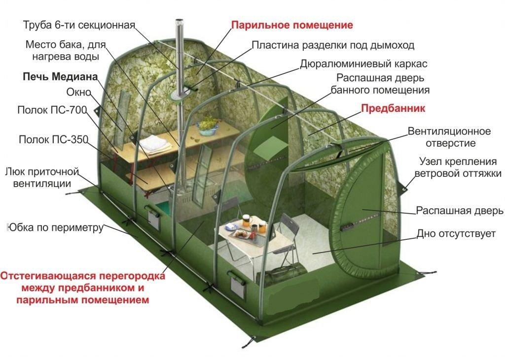 Устройство бани-палатки