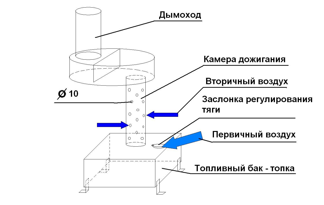 Печка на отработке с водяным контуром своими