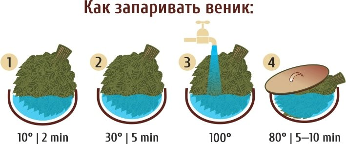 Использование веника в бане