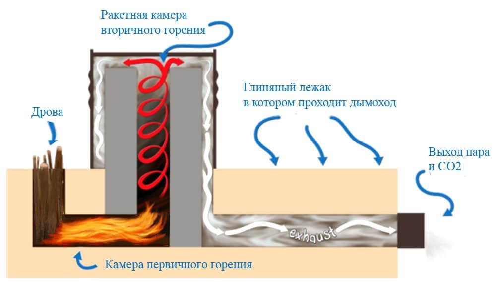 Отопительная печь-ракета